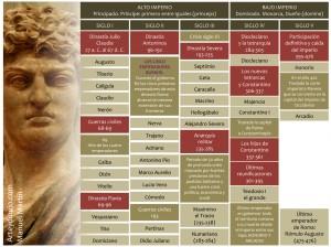 Cronología emperadores romanos